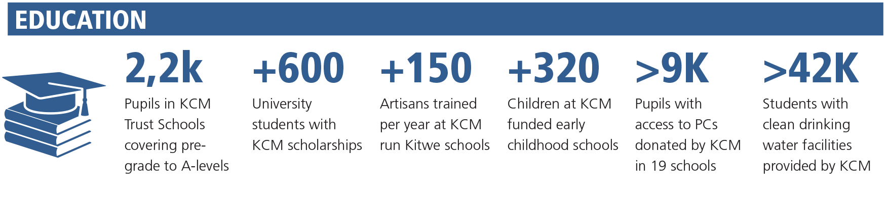 KCM program - Education [diagram]