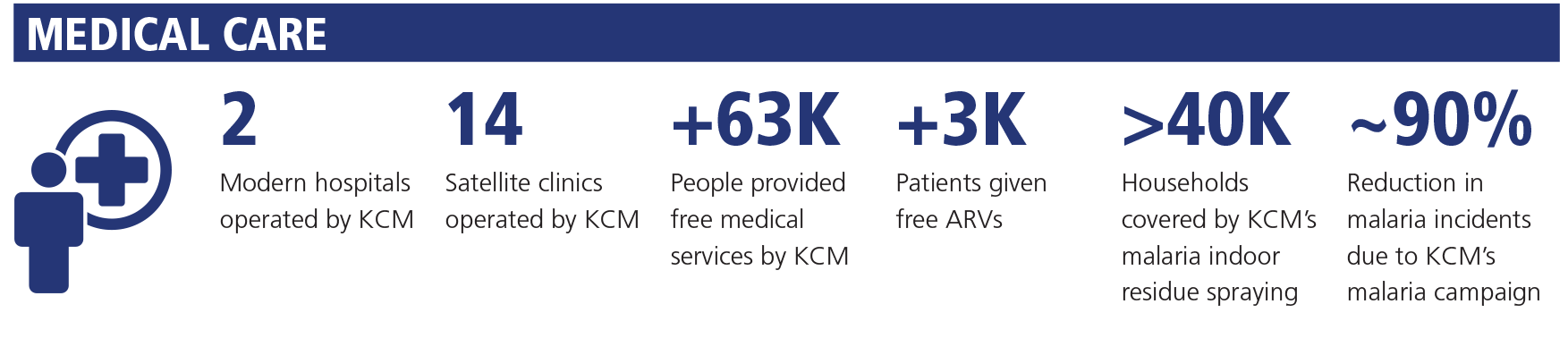 KCM program - Medical care [diagram]