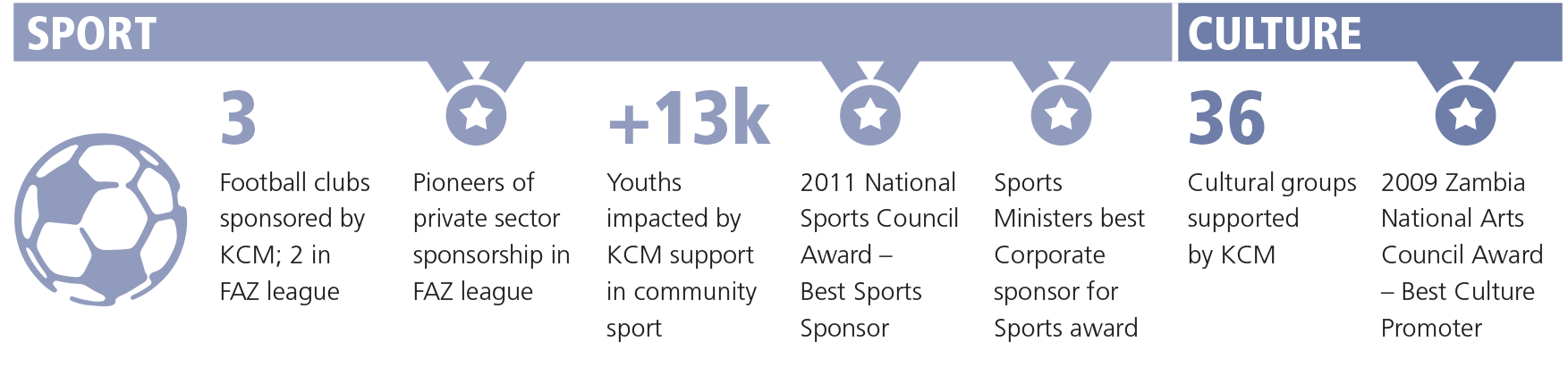 KCM program - Sport and culture [diagram]